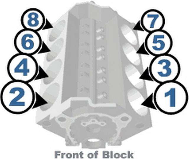 Ordre d'allumage moteur v8